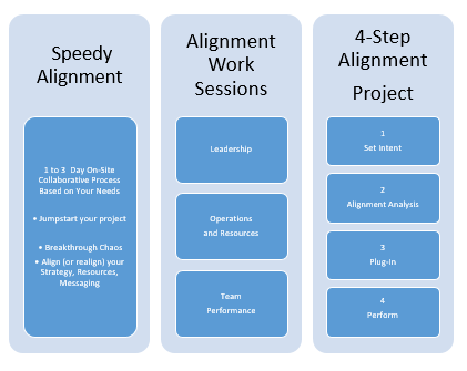 Speedy Alignment 	1 to 3  Day On-Site Collaborative Process  Based on Your Needs  • Jumpstart your project   • Breakthrough Chaos • Align (or realign) your Strategy, Resources, Messaging Alignment Work Sessions 	Leadership 	Operations  and Resources 	Team  Performance 4-Step Alignment Project 	1 Set Intent 	2 Alignment Analysis 	3 Plug-In 	 4 Perform